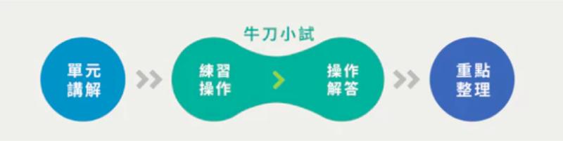 Hahow 內容品質管理團隊 Content QC team