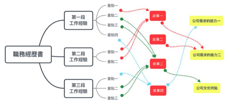 日本求職 職務經歷書